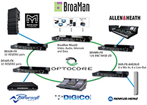 OPTOCORE CREATES ELABORATE  NETWORK AT ISE 2015
